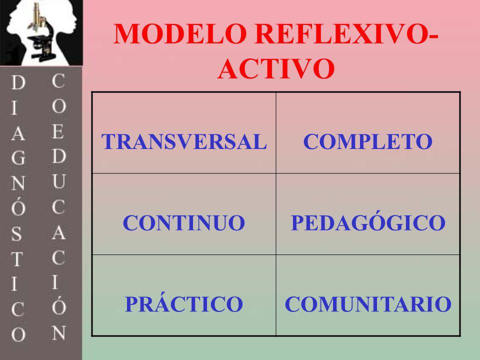 MODELO REFLEXIVO- ACTIVO TRANSVERSALCOMPLETO CONTINUOPEDAGÓGICO PRÁCTICOCOMUNITARIO