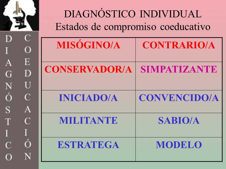 DIAGNÓSTICO INDIVIDUAL Estados de compromiso coeducativo MISÓGINO/ACONTRARIO/A CONSERVADOR/ASIMPATIZANTE INICIADO/ACONVENCIDO/A MILITANTESABIO/A ESTRA