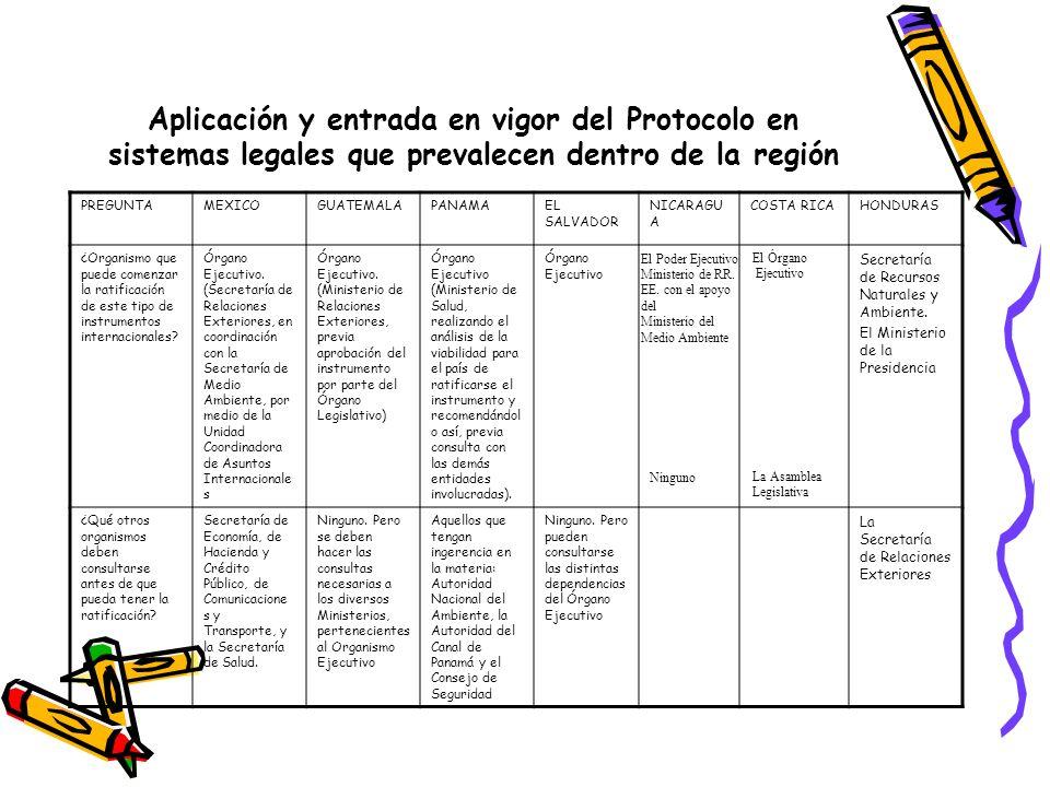 Aplicación y entrada en vigor del Protocolo en sistemas legales que prevalecen dentro de la región PREGUNTAMEXICOGUATEMALAPANAMAEL SALVADOR NICARAGU A COSTA RICAHONDURAS ¿Organismo que puede comenzar la ratificación de este tipo de instrumentos internacionales.