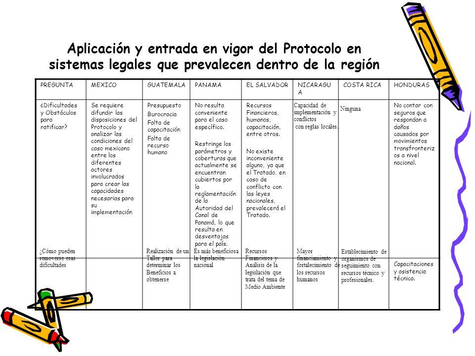 Aplicación y entrada en vigor del Protocolo en sistemas legales que prevalecen dentro de la región PREGUNTAMEXICOGUATEMALAPANAMAEL SALVADORNICARAGU A COSTA RICAHONDURAS ¿Dificultades y Obstáculos para ratificar.