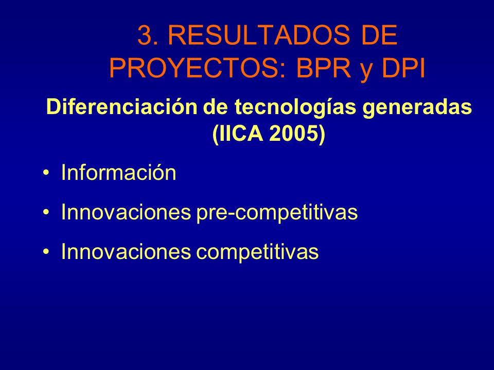Diferenciación de tecnologías generadas (IICA 2005) Información Innovaciones pre-competitivas Innovaciones competitivas 3. RESULTADOS DE PROYECTOS: BP
