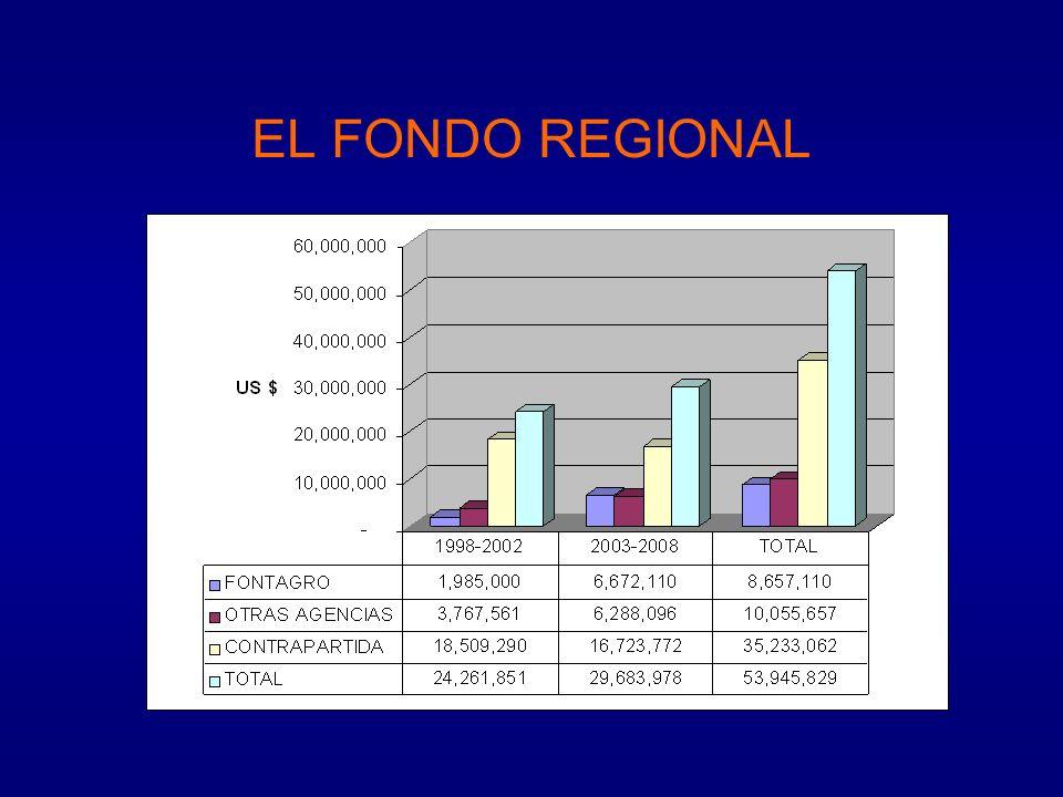 NICHO DEL FONDO AGENDAS COMPLEMENTARIAS NACIONALES GLOBALESREGIONALES