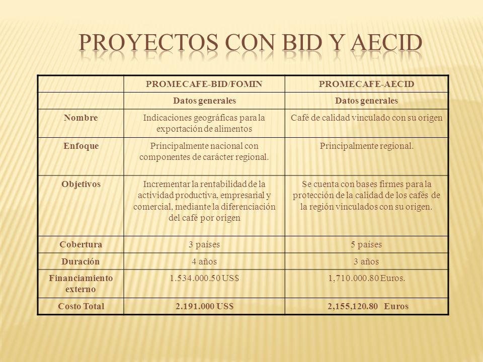 PROMECAFE-BID/FOMINPROMECAFE-AECID Datos generales NombreIndicaciones geográficas para la exportación de alimentos Café de calidad vinculado con su origen EnfoquePrincipalmente nacional con componentes de carácter regional.