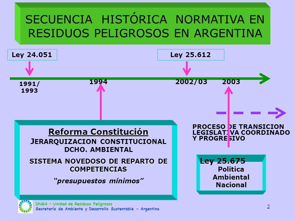 DNGA – Unidad de Residuos Peligrosos Secretaría de Ambiente y Desarrollo Sustentable - Argentina 2 Ley 24.051 Reforma Constitución Reforma Constitució