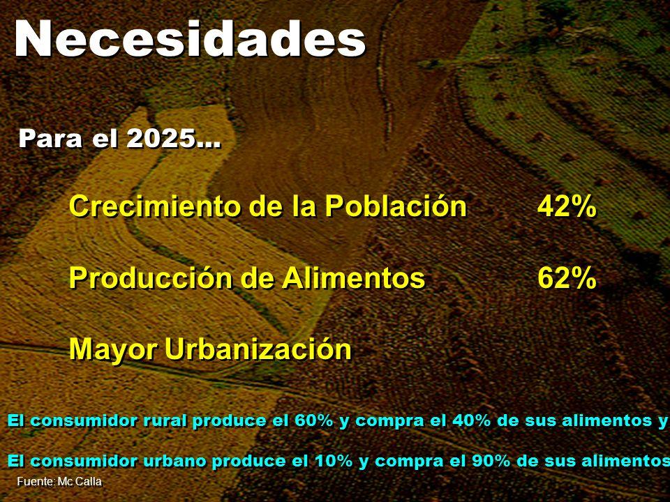 Necesidades Crecimiento de la Población42% Producción de Alimentos62% Mayor Urbanización Crecimiento de la Población42% Producción de Alimentos62% May