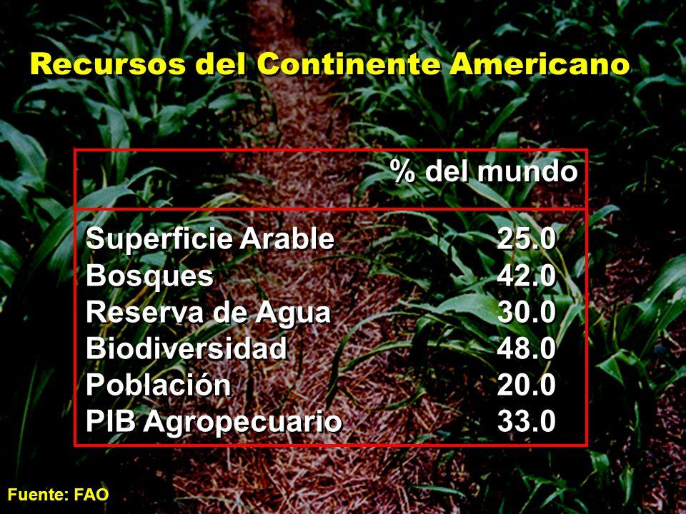 % del mundo Superficie Arable25.0 Bosques42.0 Reserva de Agua30.0 Biodiversidad48.0 Población20.0 PIB Agropecuario33.0 Superficie Arable25.0 Bosques42