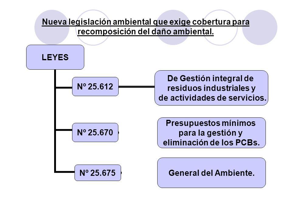 Nueva legislación ambiental que exige cobertura para recomposición del daño ambiental. LEYES Nº 25.612 De Gestión integral de residuos industriales y