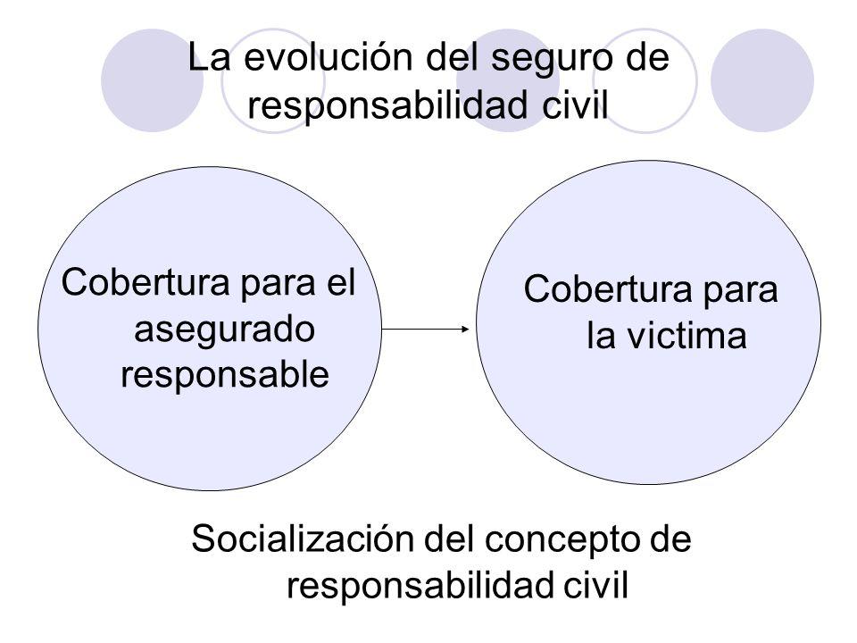 La evolución del seguro de responsabilidad civil Cobertura para el asegurado responsable Socialización del concepto de responsabilidad civil Cobertura