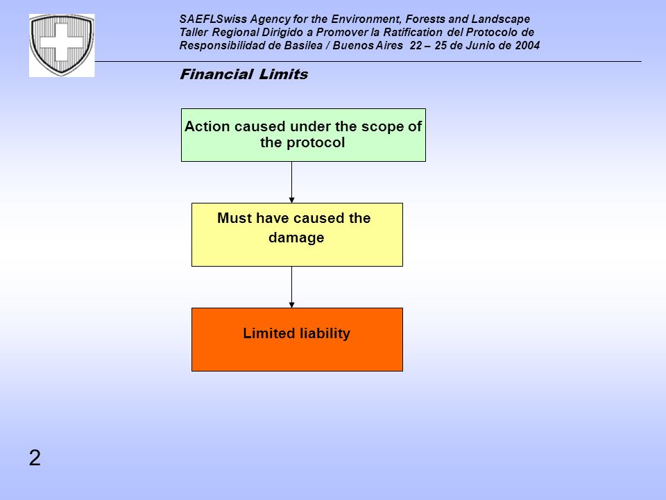 SAEFLSwiss Agency for the Environment, Forests and Landscape Taller Regional Dirigido a Promover la Ratification del Protocolo de Responsibilidad de Basilea / Buenos Aires 22 – 25 de Junio de 2004 Financial Limits The limits of the liability The limits of the insurance 3 flexible fixed