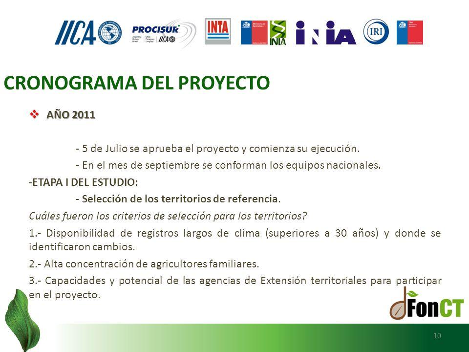 AÑO 2011 AÑO 2011 - 5 de Julio se aprueba el proyecto y comienza su ejecución. - En el mes de septiembre se conforman los equipos nacionales. -ETAPA I