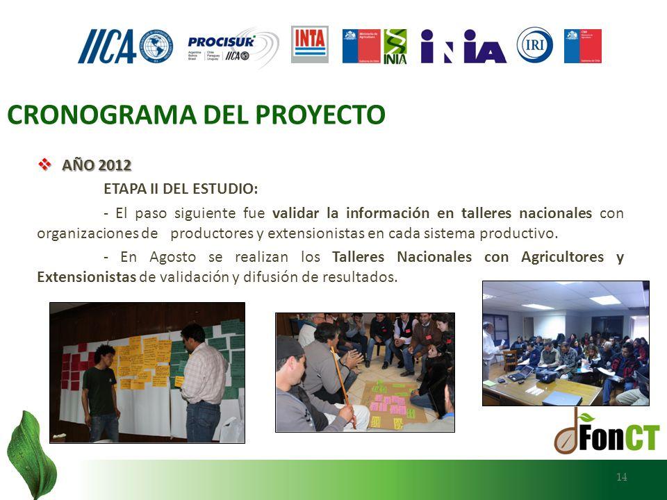 AÑO 2012 AÑO 2012 ETAPA II DEL ESTUDIO: - El paso siguiente fue validar la información en talleres nacionales con organizaciones de productores y exte