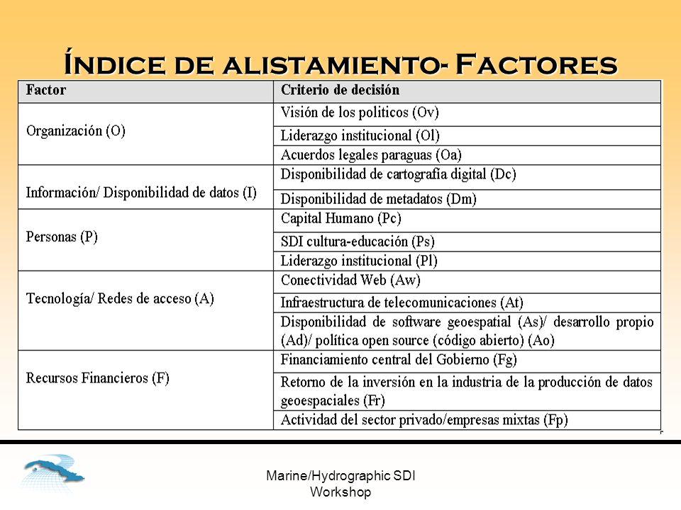 Marine/Hydrographic SDI Workshop Modelo de lógica difusa- compensatoria Alistamiento IDE OIPFA PcPsPlOlOaFgFpFrAt Ad Aw AoAs Ic ImOv Leyenda Conjunción – and Disyunción – or 0, 5