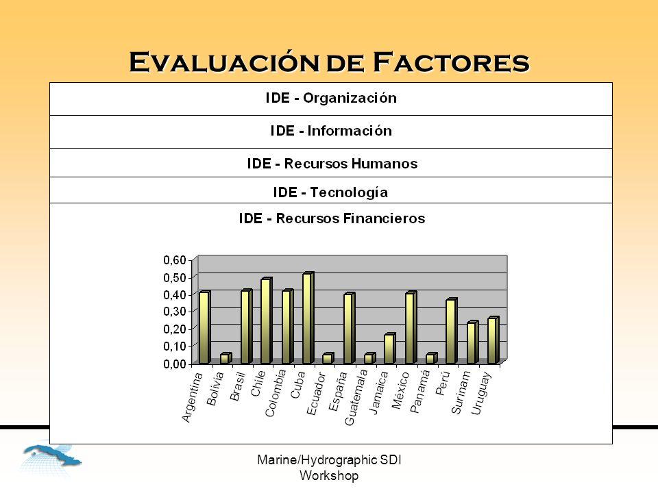 Marine/Hydrographic SDI Workshop Índice de Alistamiento Grupo A: Colombia, México, Argentina, Cuba, Brasil, Chile, España Grupo B: Jamaica, Perú, Uruguay Grupo C: Bolivia, Panamá, Ecuador Grupo D: Guatemala Grupo E: Surinam
