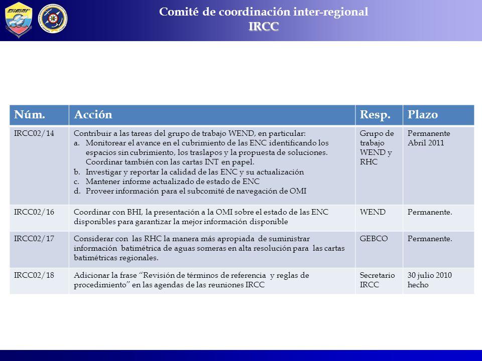 Comité de coordinación inter-regionalIRCC Núm.AcciónResp.Plazo IRCC02/14Contribuir a las tareas del grupo de trabajo WEND, en particular: a.Monitorear