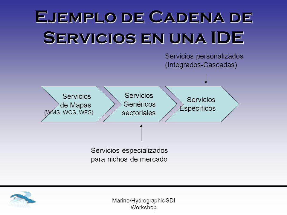 Marine/Hydrographic SDI Workshop Ejemplo de Cadena de Servicios en una IDE Servicios de Mapas (WMS, WCS, WFS ) Servicios Genéricos sectoriales Servicios Específicos Servicios especializados para nichos de mercado Servicios personalizados (Integrados-Cascadas)