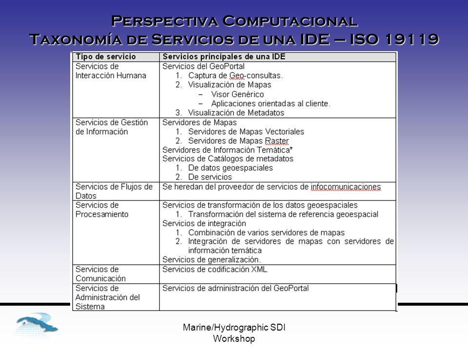Marine/Hydrographic SDI Workshop Perspectiva Computacional Taxonomía de Servicios de una IDE – ISO 19119