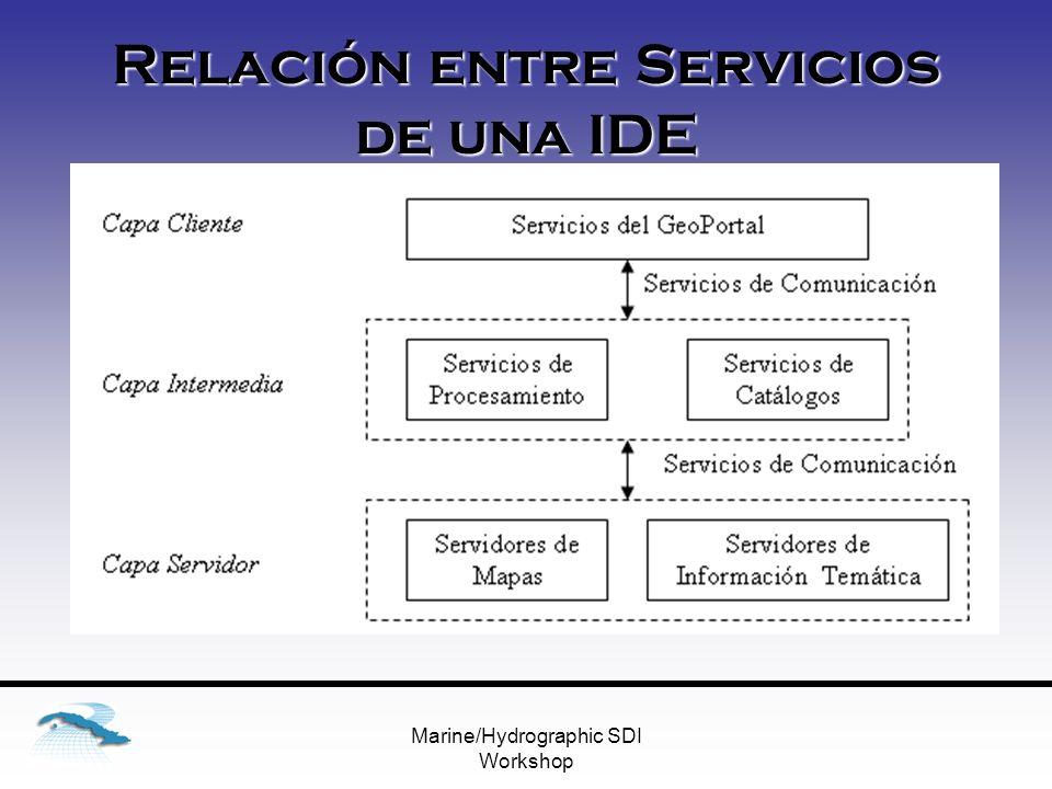Marine/Hydrographic SDI Workshop Relación entre Servicios de una IDE