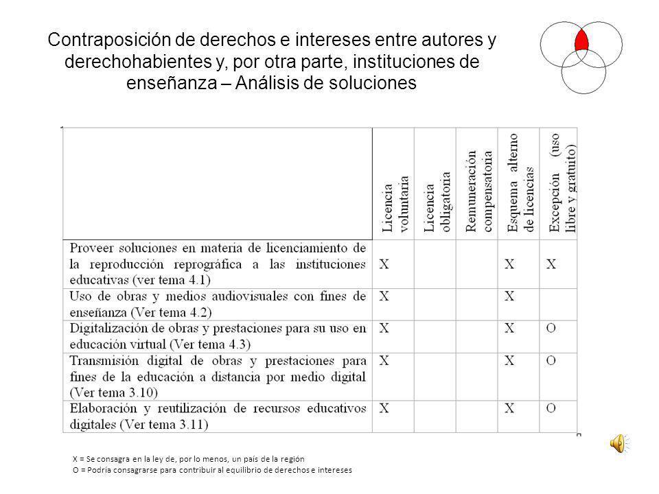 Contraposición de derechos e intereses entre autores y derechohabientes y, por otra parte, instituciones de enseñanza – Análisis de soluciones X = Se