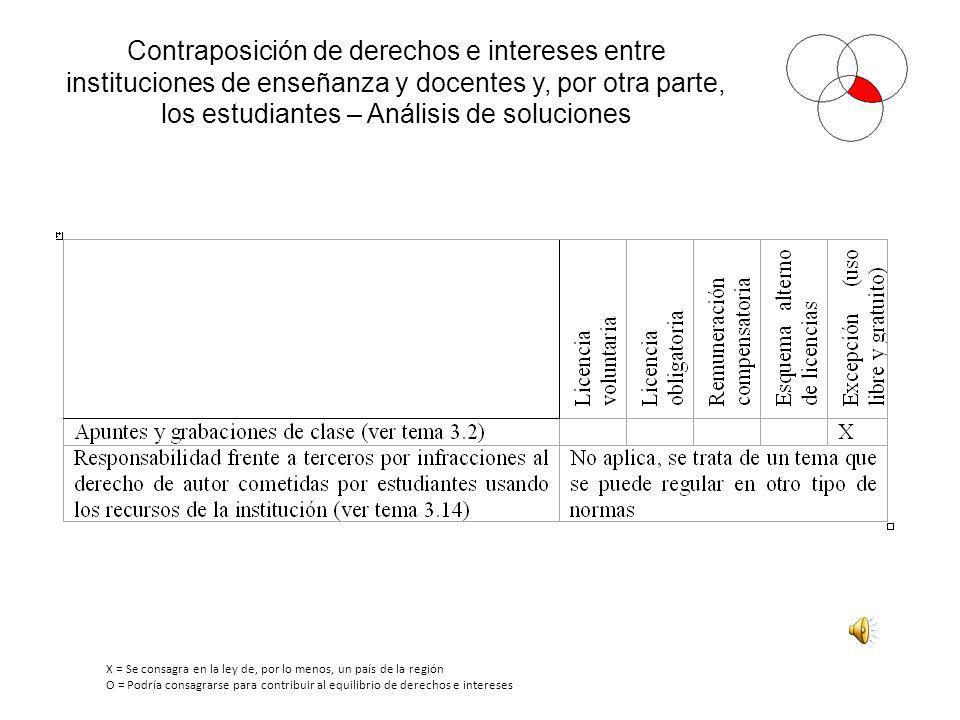 Contraposición de derechos e intereses entre instituciones de enseñanza y docentes y, por otra parte, los estudiantes – Análisis de soluciones X = Se