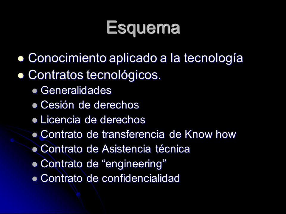 Esquema Conocimiento aplicado a la tecnología Conocimiento aplicado a la tecnología Contratos tecnológicos. Contratos tecnológicos. Generalidades Gene
