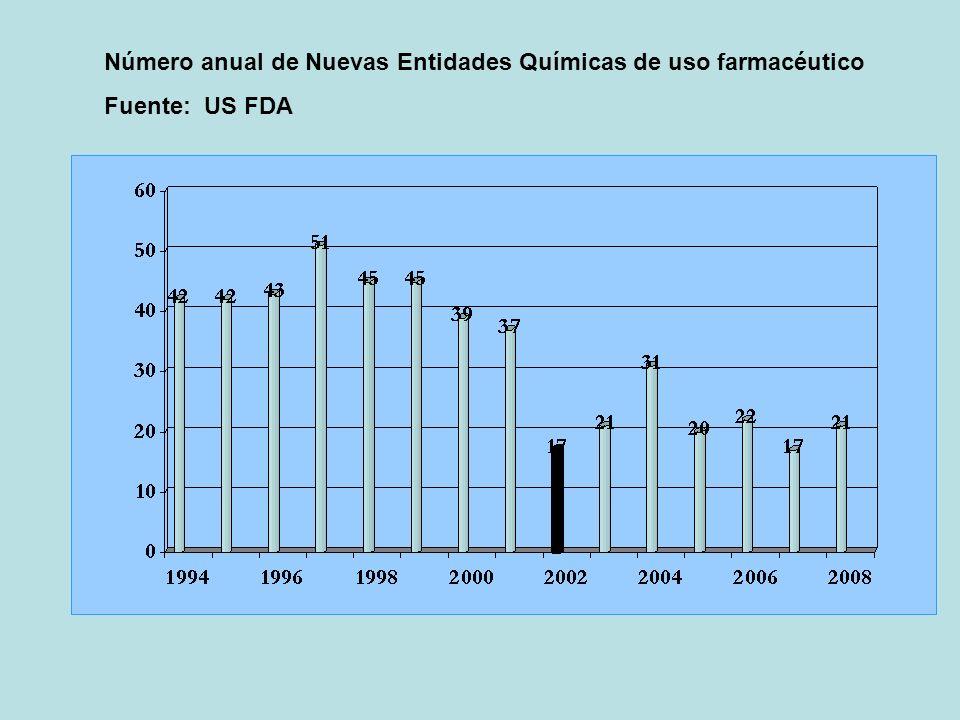 PATENTES - CALIDAD World Intellectual Property Indicartors - WIPO – 2010 – Total de solicitudes presentadas en el mundo Sector Farmacéutico (2007)69.638PCT 20107.843 Sector Biotecnólogico (200/33.930PCT 20105206 PCT (142 Estados Miembros)
