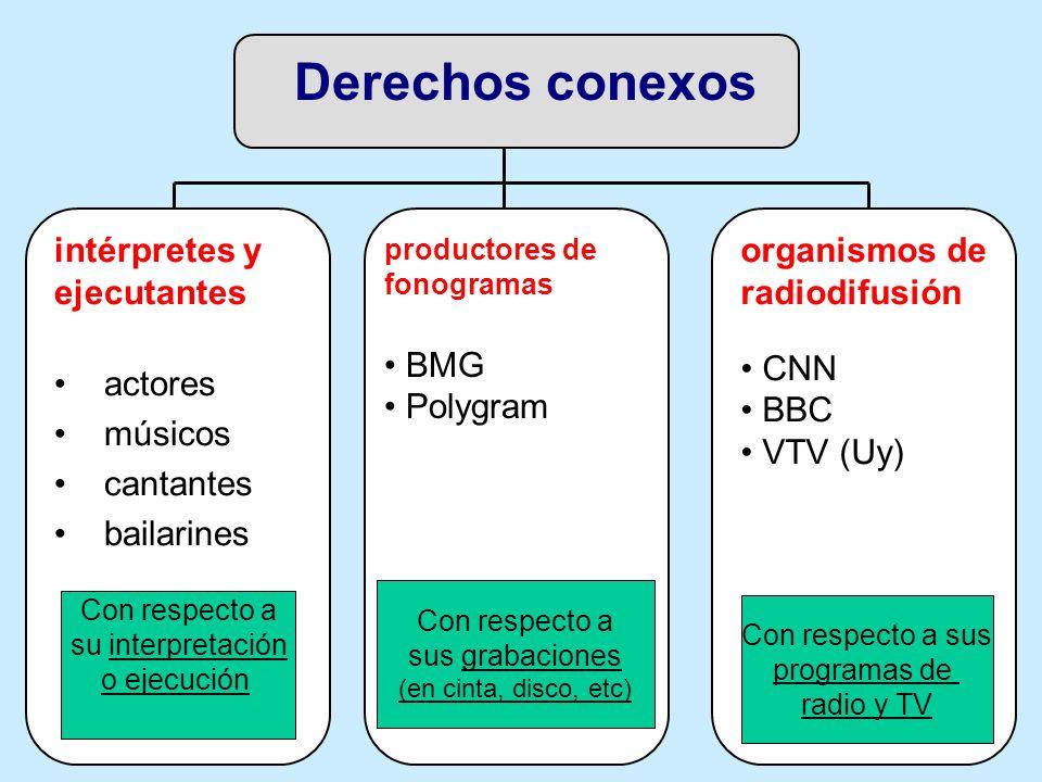 Derechos conexos intérpretes y ejecutantes actores músicos cantantes bailarines Con respecto a su interpretación o ejecución productores de fonogramas