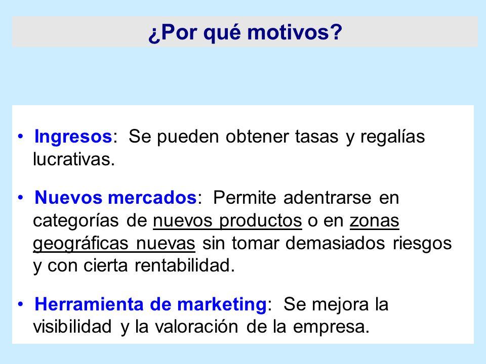 Ingresos: Se pueden obtener tasas y regalías lucrativas. Nuevos mercados: Permite adentrarse en categorías de nuevos productos o en zonas geográficas
