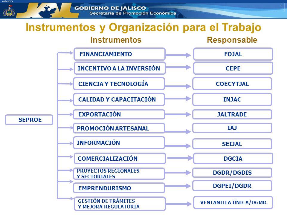 FINANCIAMIENTOFOJAL SEPROE INCENTIVO A LA INVERSIÓNCEPE CIENCIA Y TECNOLOGÍA INFORMACIÓN EMPRENDURISMO COMERCIALIZACIÓN CALIDAD Y CAPACITACIÓN PROMOCIÓN ARTESANAL PROYECTOS REGIONALES Y SECTORIALES EXPORTACIÓN COECYTJAL SEIJAL DGPEI/DGDR DGCIA INJAC IAJ DGDR/DGDIS JALTRADE GESTIÓN DE TRÁMITES Y MEJORA REGULATORIA VENTANILLA ÚNICA/DGMR Instrumentos y Organización para el Trabajo InstrumentosResponsable
