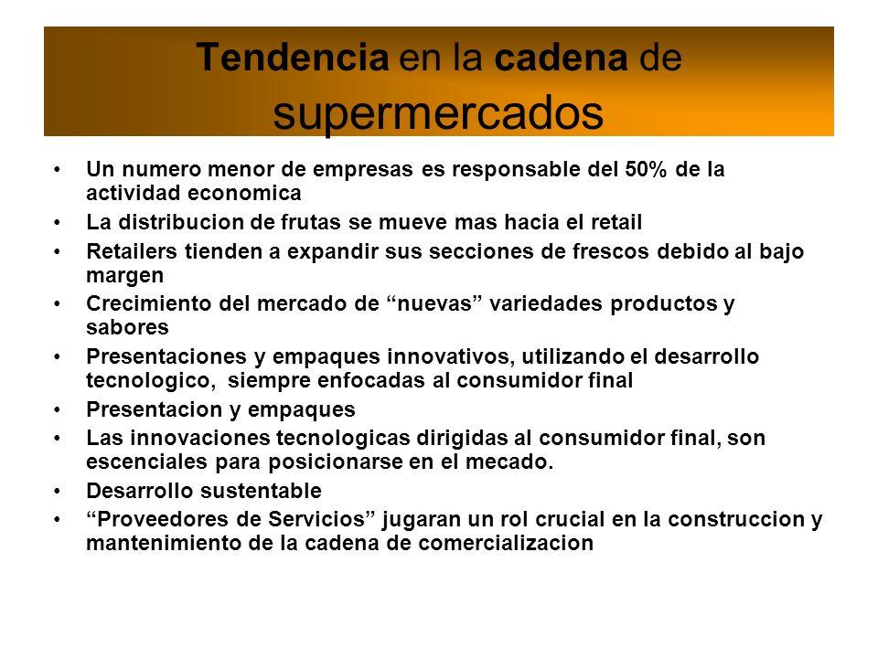 Cambios estructura comercial Modelo de cadena comercial moderna Importador Retailer Consumidor Mayorista Empaque Productor Empaque Exportador Transportista