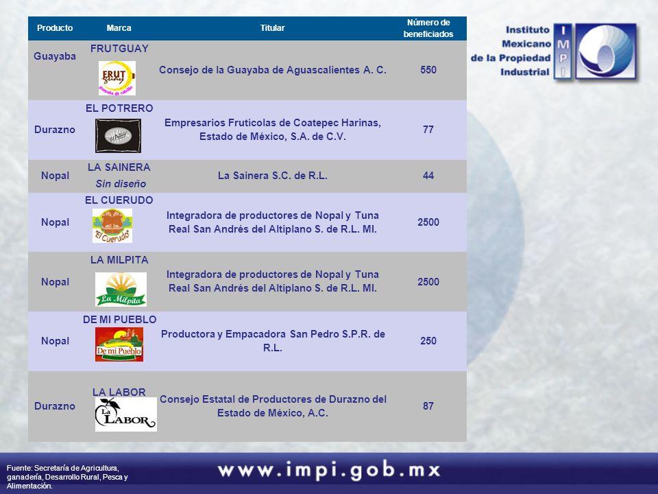 ProductoMarcaTitular Número de beneficiados Guayaba FRUTGUAY Consejo de la Guayaba de Aguascalientes A. C.550 Durazno EL POTRERO Empresarios Frutícola