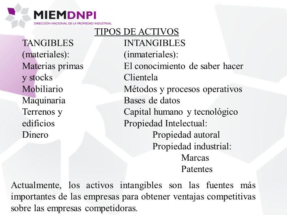 COMPETITIVIDAD EMPRESARIAL LIBRE COMPETENCIA ACTIVOS INTANGIBLES PROPIEDAD INTELECTUAL INTERFASE