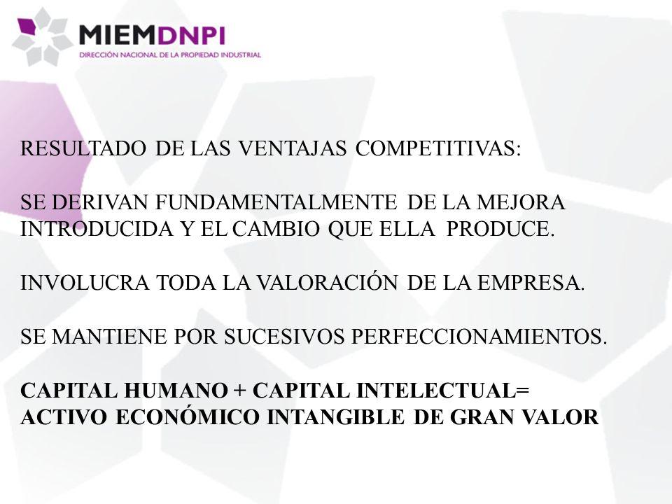 DERECHOS QUE CONFIERE EL REGISTRO DE PROPIEDAD INDUSTRIAL LOS ACTIVOS DE P.I.