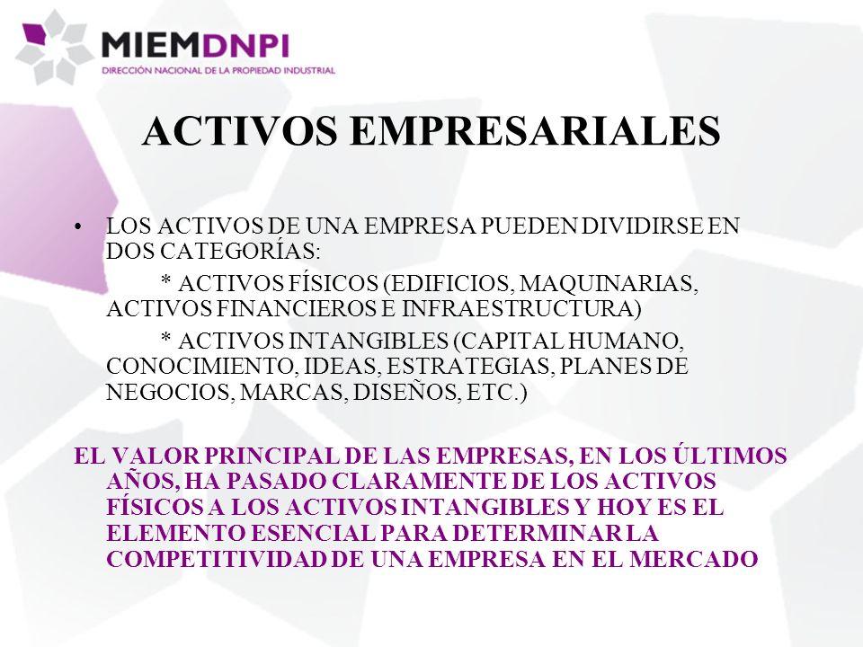 ACTIVOS EMPRESARIALES LOS ACTIVOS DE UNA EMPRESA PUEDEN DIVIDIRSE EN DOS CATEGORÍAS: * ACTIVOS FÍSICOS (EDIFICIOS, MAQUINARIAS, ACTIVOS FINANCIEROS E