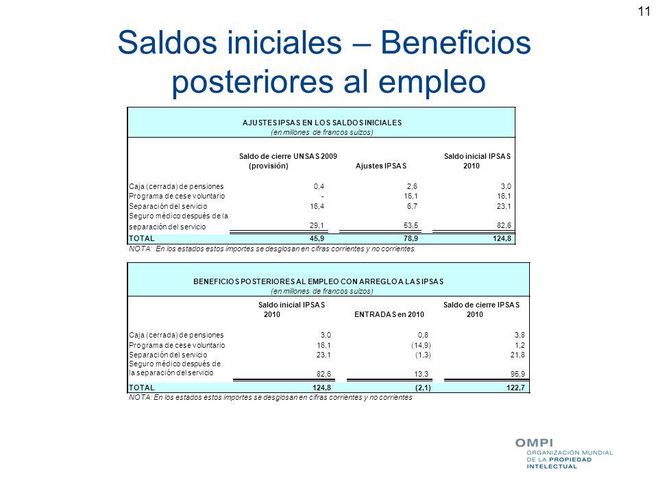 11 Saldos iniciales – Beneficios posteriores al empleo Saldo de cierre UNSAS 2009 (provisión)Ajustes IPSAS Saldo inicial IPSAS 2010 Caja (cerrada) de