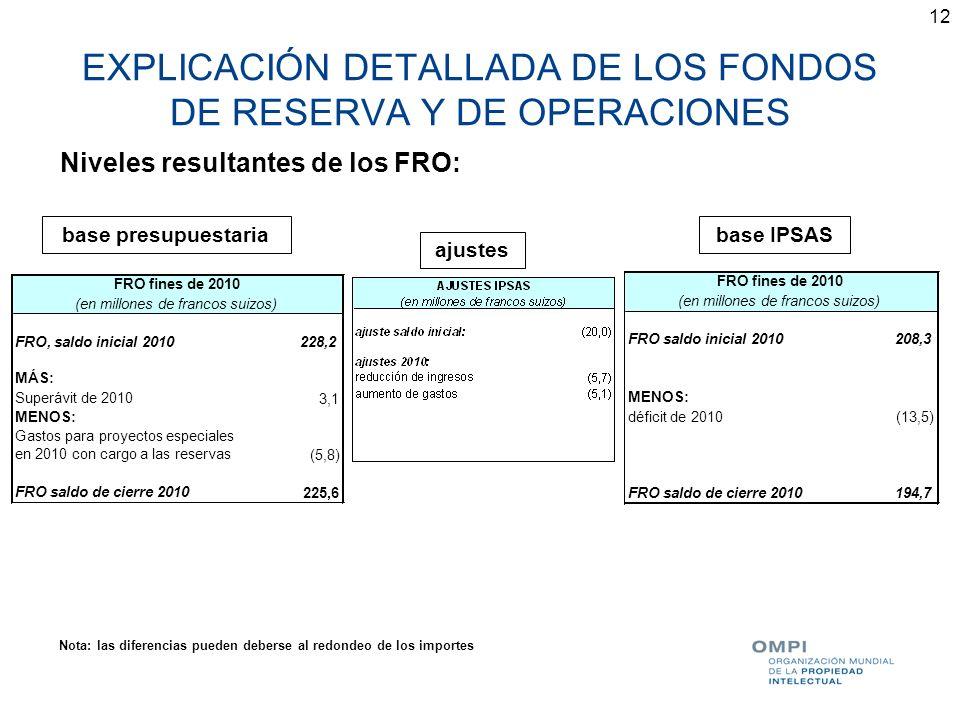 12 EXPLICACIÓN DETALLADA DE LOS FONDOS DE RESERVA Y DE OPERACIONES Niveles resultantes de los FRO: base presupuestaria ajustes base IPSAS Nota: las di