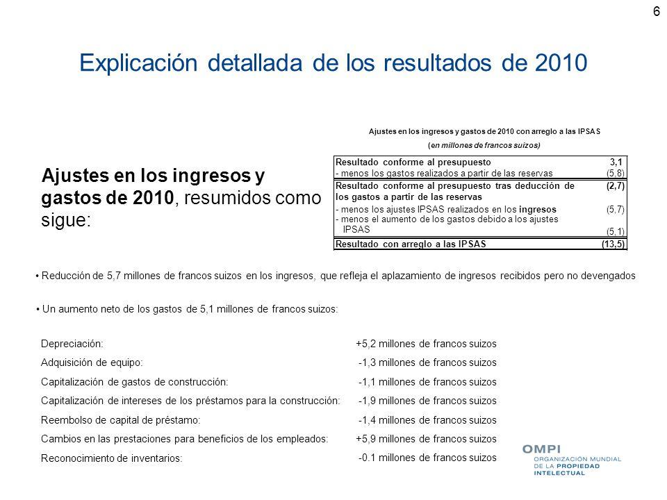 7 Explicación detallada de los resultados de 2010 Visión de los resultados correspondientes a ingresos y gastos: base presupuestaria ajustes con arreglo a las IPSAS Nota: las diferencias pueden deberse al redondeo de los importes REDUCCIÓN (5,7) Ajustes totales en ingresos y gastos (10,8) NOTA: todos los gastos se incluyen en Gastos , sin diferenciar entre el presupuesto ordinario y los FRO AUMENTO DE GASTOS TOTALES (5,1) AJUSTES IPSAS (en millones de francos suizos) Ingresos en 2010292,5 (289,4) 3,1 (5,8) Resultado tras deducción de los gastos a partir de las reservas (2,7) Gastos en 2010 Resultado en 2010 Gastos para proyectos especiales en 2010 con cargo a las reservas Ingresos y gastos en 2010 (en millones de francos suizos)