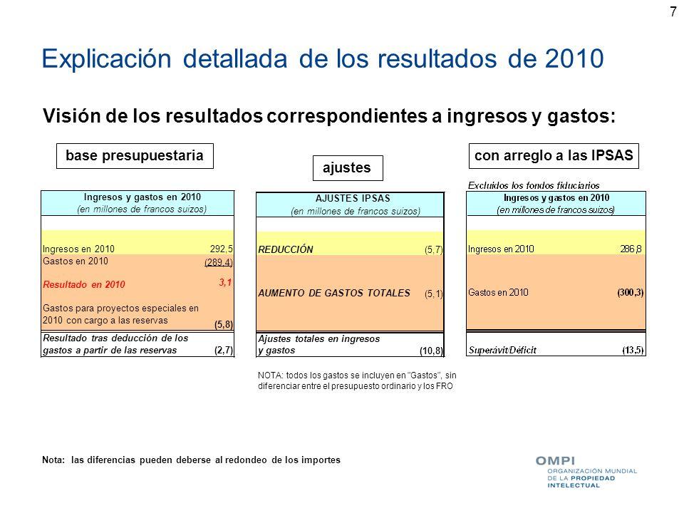 7 Explicación detallada de los resultados de 2010 Visión de los resultados correspondientes a ingresos y gastos: base presupuestaria ajustes con arreg