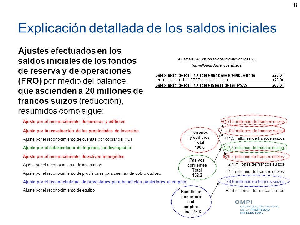 8 Explicación detallada de los saldos iniciales Ajustes efectuados en los saldos iniciales de los fondos de reserva y de operaciones (FRO) por medio d