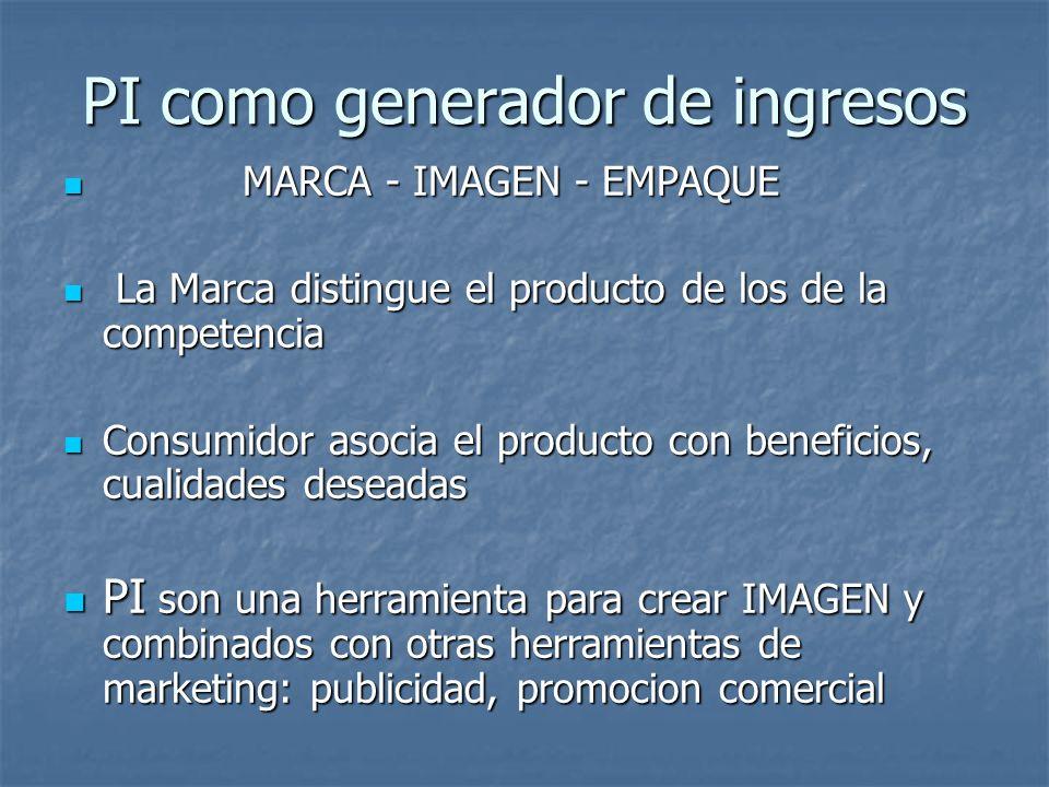 PI como generador de ingresos MARCA - IMAGEN - EMPAQUE MARCA - IMAGEN - EMPAQUE La Marca distingue el producto de los de la competencia La Marca distingue el producto de los de la competencia Consumidor asocia el producto con beneficios, cualidades deseadas Consumidor asocia el producto con beneficios, cualidades deseadas PI son una herramienta para crear IMAGEN y combinados con otras herramientas de marketing: publicidad, promocion comercial PI son una herramienta para crear IMAGEN y combinados con otras herramientas de marketing: publicidad, promocion comercial