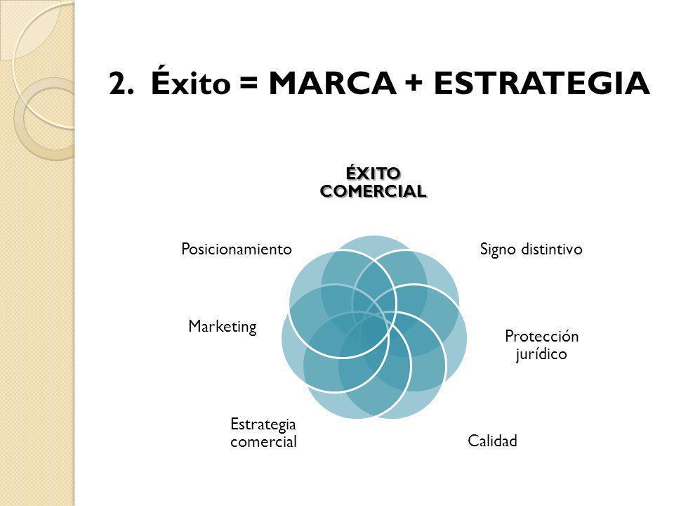 2. Éxito = MARCA + ESTRATEGIA ÉXITO COMERCIAL Signo distintivo Protección jurídico Calidad Estrategia comercial Marketing Posicionamiento