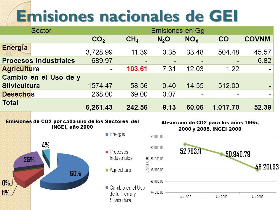 Emisiones nacionales de GEI SectorEmisiones en Gg CO 2 CH 4 N2ON2ONO X COCOVNM Energía 3,728.9911.390.3533.48504.4845.57 Procesos Industriales 689.97-