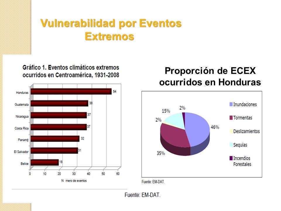 Vulnerabilidad por Eventos Extremos Vulnerabilidad por Eventos Extremos Proporción de ECEX ocurridos en Honduras