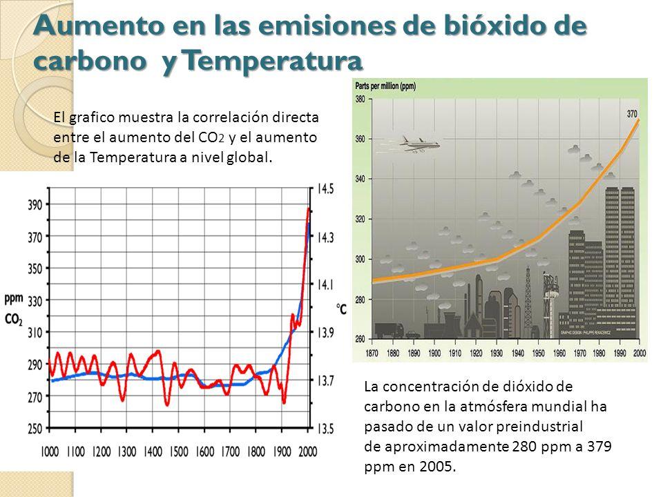 Aumento en las emisiones de bióxido de carbono y Temperatura El grafico muestra la correlación directa entre el aumento del CO 2 y el aumento de la Te