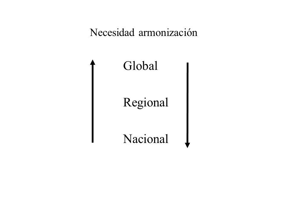 Necesidad armonización Global Regional Nacional
