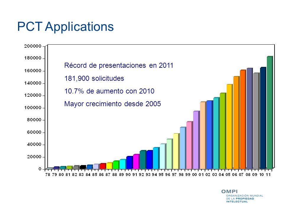 Ejemplos de aumento en ciertas Oficinas CN: +33.4 % JP: + 21.0 % US: +8.0 % KR: +8.0 % DE: + 5.7 % Solicitudes internacionales recibidas en 2011 por país de origen (estimación)