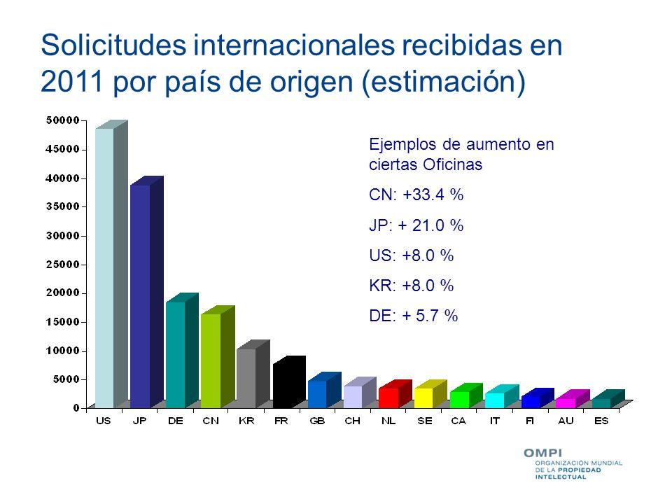 Ejemplos de aumento en ciertas Oficinas CN: +33.4 % JP: + 21.0 % US: +8.0 % KR: +8.0 % DE: + 5.7 % Solicitudes internacionales recibidas en 2011 por p
