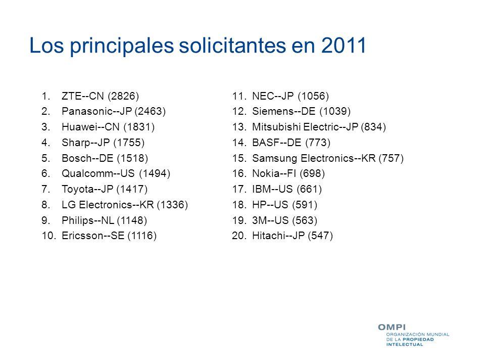 Los principales solicitantes en 2011 1.ZTE--CN (2826) 2.Panasonic--JP (2463) 3.Huawei--CN (1831) 4.Sharp--JP (1755) 5.Bosch--DE (1518) 6.Qualcomm--US