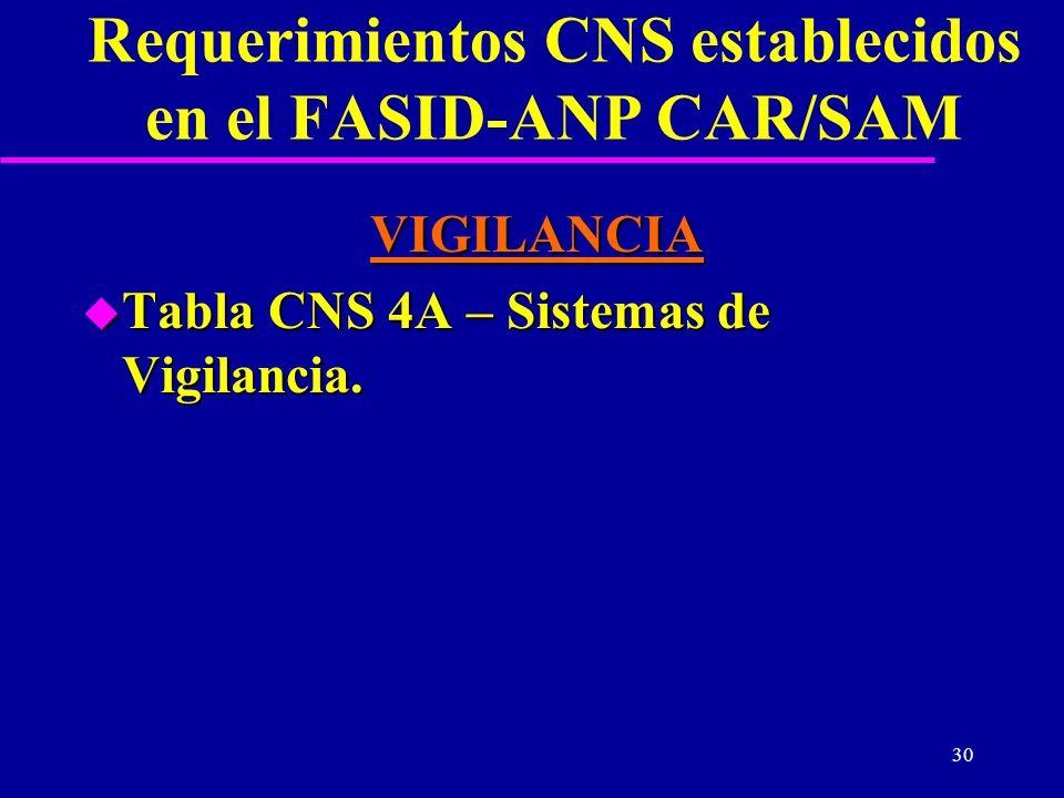 30 Requerimientos CNS establecidos en el FASID-ANP CAR/SAM VIGILANCIA u Tabla CNS 4A – Sistemas de Vigilancia.