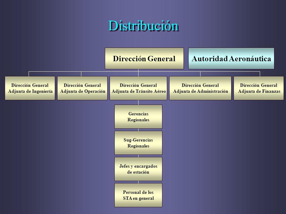 Distribución Dirección GeneralAutoridad Aeronáutica Dirección General Adjunta de Operación Dirección General Adjunta de Tránsito Aéreo Dirección Gener