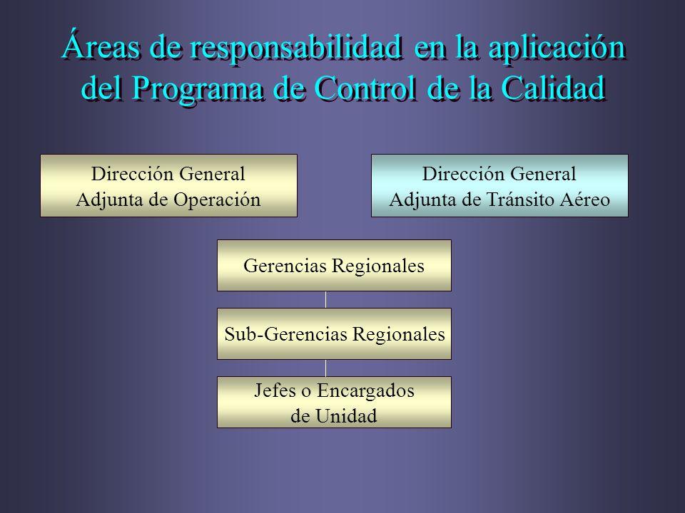 Áreas de responsabilidad en la aplicación del Programa de Control de la Calidad Dirección General Adjunta de Operación Dirección General Adjunta de Tr